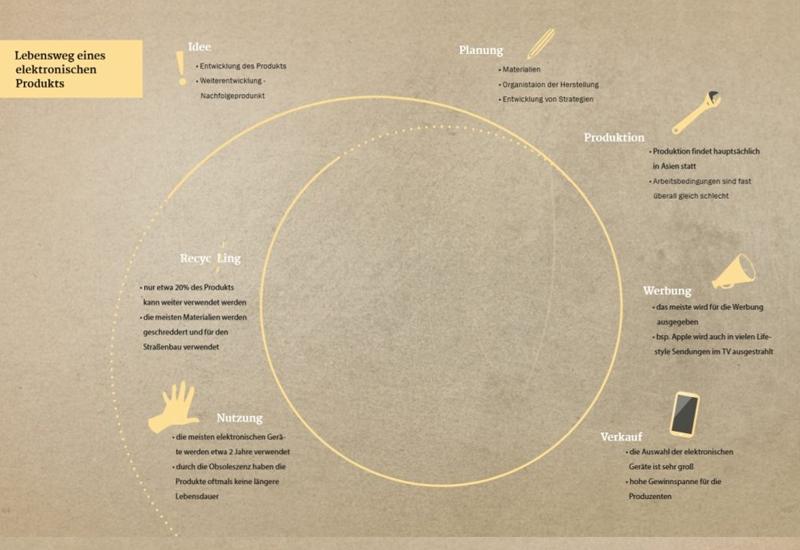 Übersicht des Produktzyklus